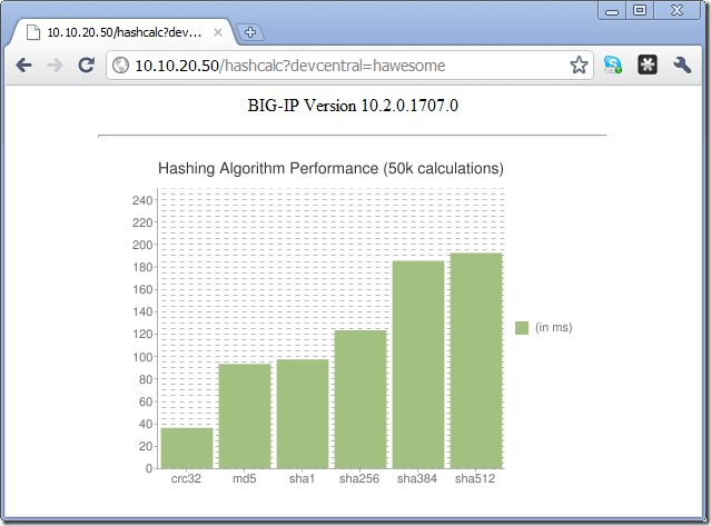 Fun with Hash Performance and Google Charts DevCentral