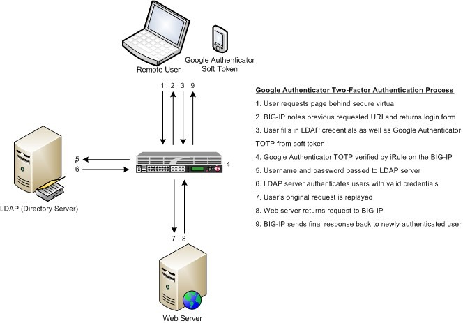 Two-Factor Authentication With Google Authenticator And LDAP DevCentral