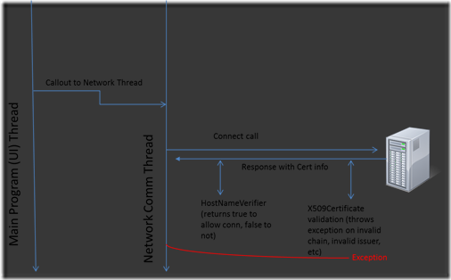 Making Android SSL Work Correctly  DevCentral