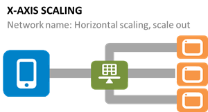 The Art of Scale: Microservices, The Scale Cube and Load Balancing