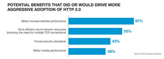 F5 Friday: Should you stay with HTTP/1 or move to HTTP/2 ? DevCentral