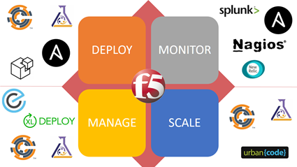 F5 Friday: DevOps Tools and F5 DevCentral