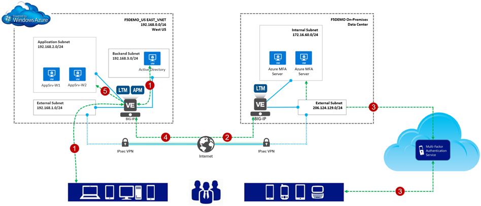 "How I did It - ""Integrating Azure MFA with the BIG-IP"