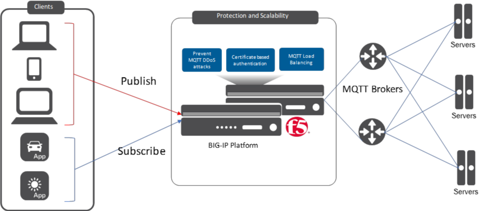 F5 BIG-IP MQTT protocol support and use cases in an IoT environment