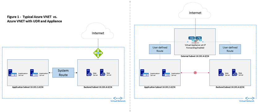 The Hitchhiker's Guide to BIG-IP in Azure DevCentral
