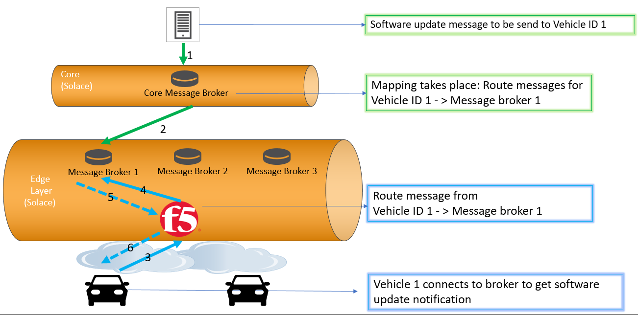 Using F5 BIG-IP and Solace Open Data Movement technology for MQTT