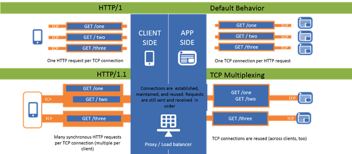 What is HTTP Part VII - OneConnect DevCentral
