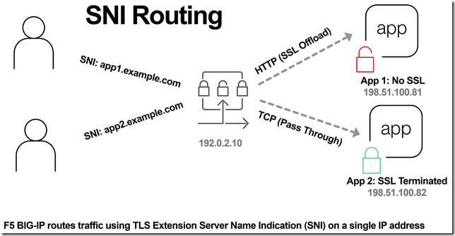 SNI Routing with BIG-IP DevCentral