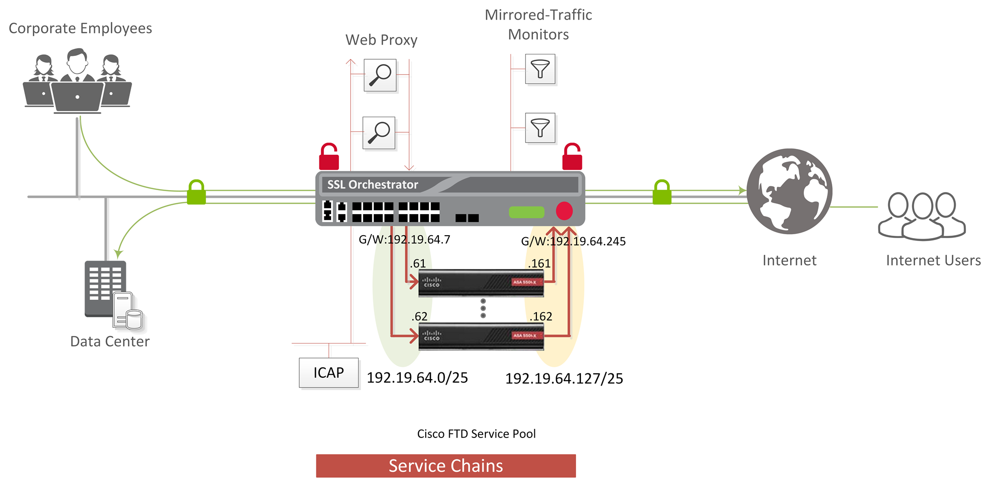 F5 SSL Orchestrator and Cisco Firepower Threat Defense (FTD