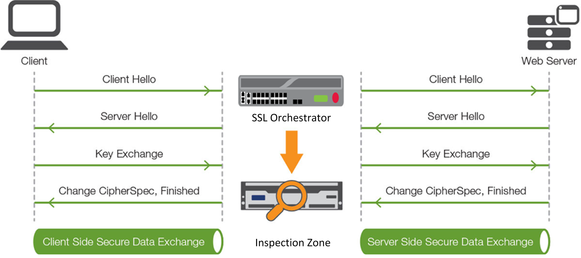 F5 SSL Orchestrator and FireEye NX Integrated Solution
