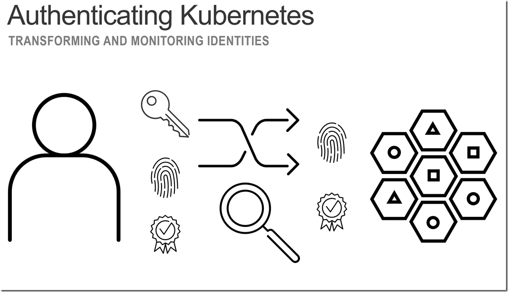 Authenticating Kubernetes DevCentral