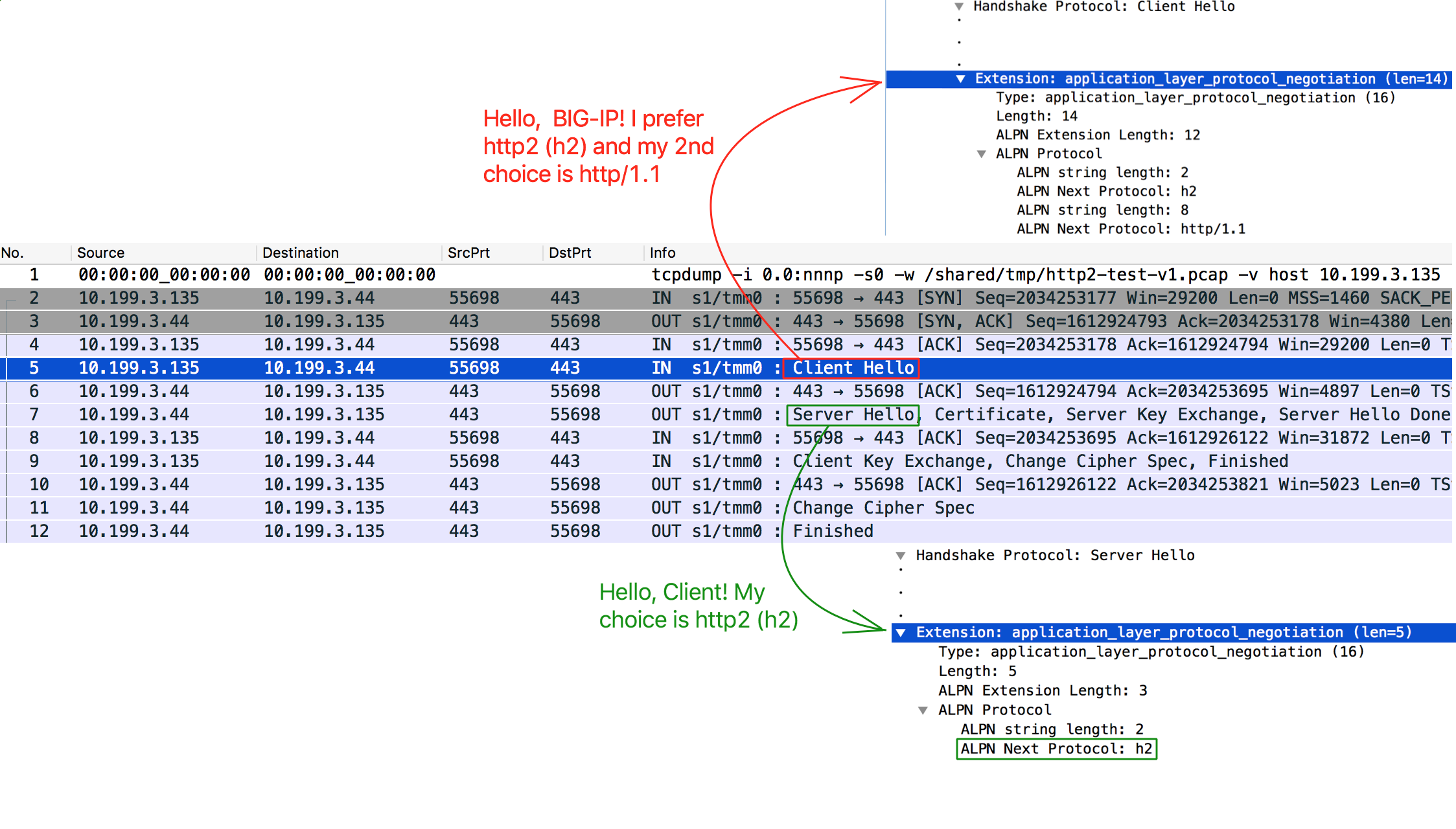 HTTP/2 Protocol in Plain English using Wireshark DevCentral