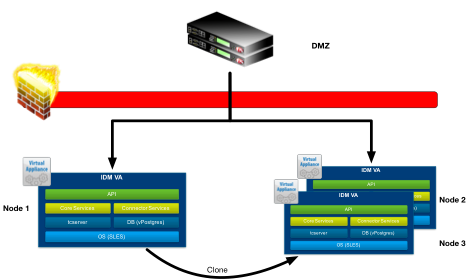 Load Balancing VMware Identity Manager Integration Guide is
