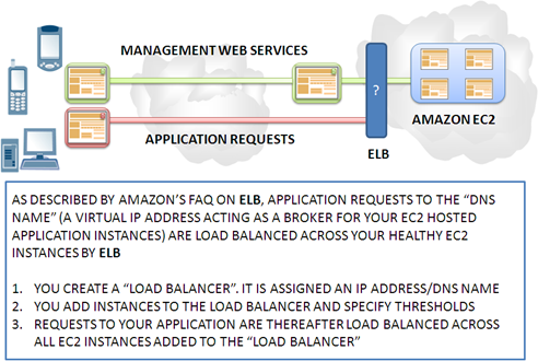 Amazon Elastic Load Balancing Only Simple On the Outside DevCentral