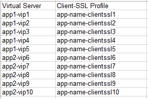 BASH Script to find ClientSSL's mapped to Virtual Servers DevCentral